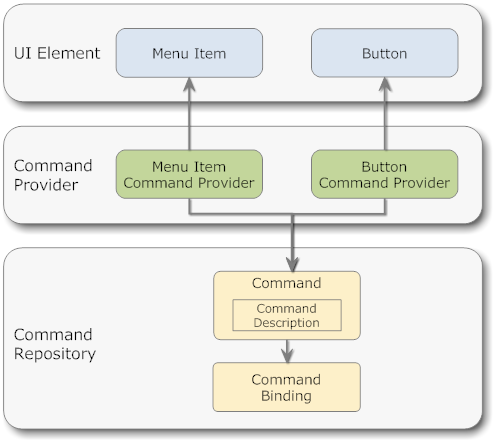 WPF Command Pattern