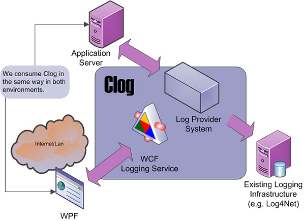 Clog WPF edition overview.