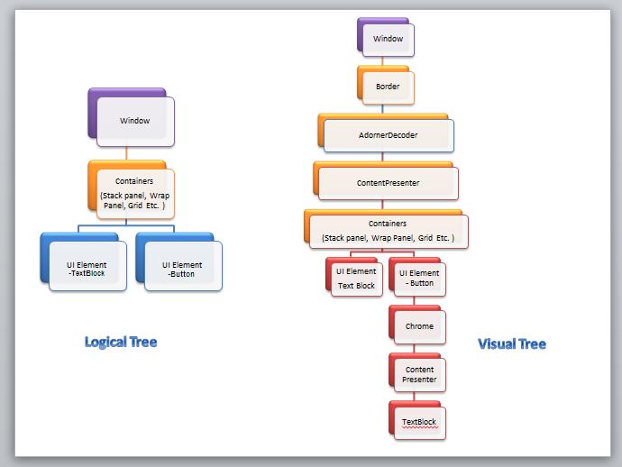 WPF Tutorial : Beginning - CodeProject