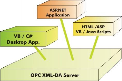OPC XML-DA Sample Clients - CodeProject