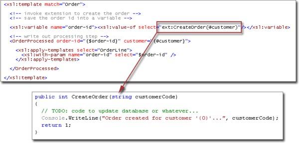 XSLT Unleashed - CodeProject