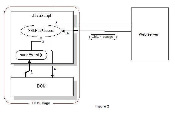 ajax tutorial for beginners pdf