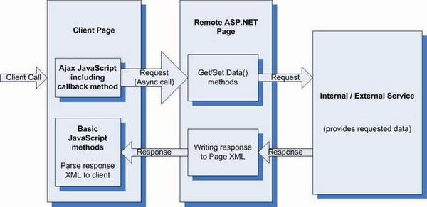 An AJAX XML Project - CodeProject