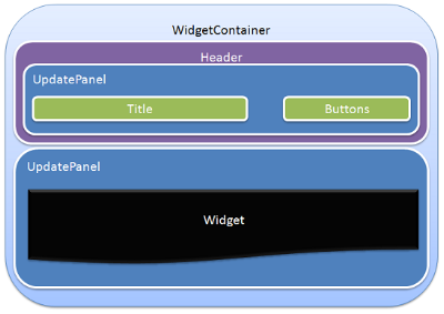 Widget Container final idea