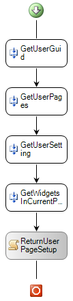 Load User state workflow