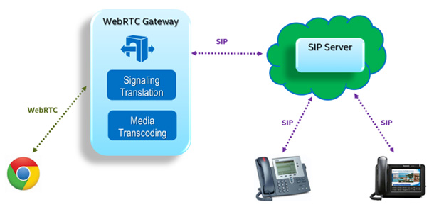 Intel® Collaboration Suite for WebRTC Simplifies Adding Real