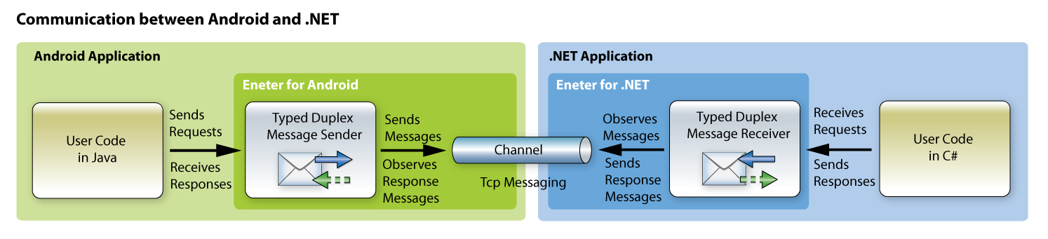 Android: How to communicate with  NET application via TCP - CodeProject