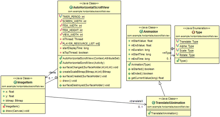 ListView auto scroll horizontally - CodeProject