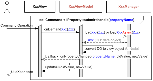 Mvvm diagram flow electrical work wiring diagram how to make your android projects more portable to windows macos rh codeproject com mvvm diagram ccuart Image collections