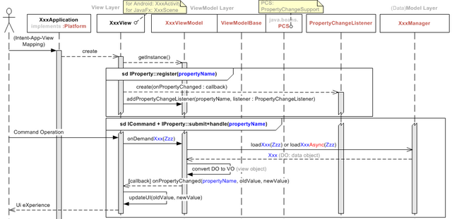 How to make your android projects more portable to windowsmacos sequence diagram ccuart