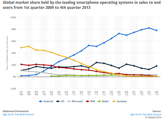 Mobile Operating Systems Race