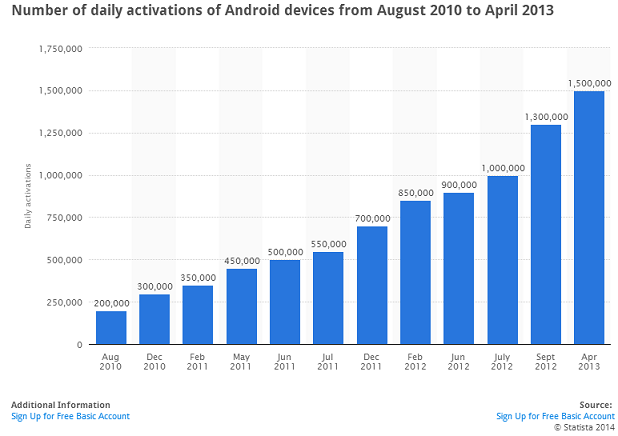Number of daily activations of Android devices from August 2010 to April 2013