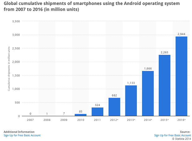 Global cumulative shipments of smartphones using the Android operating system from 2007 to 2016 (in million units)