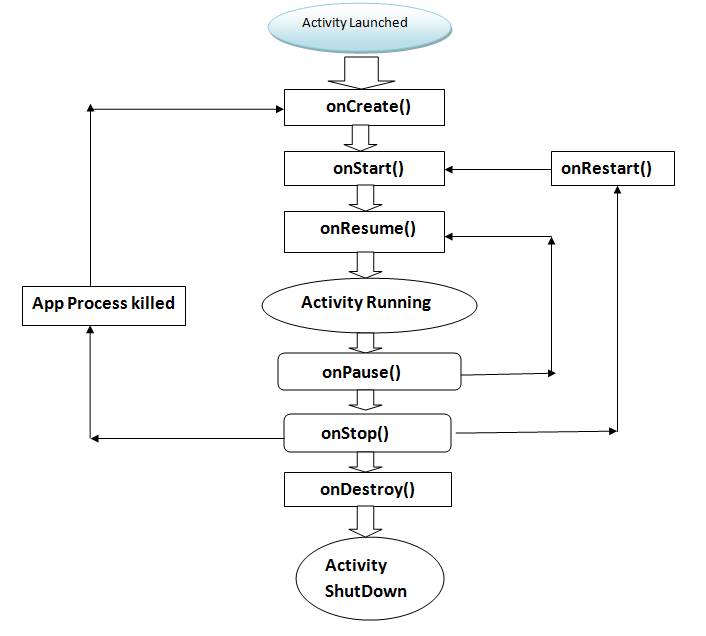 Introduction to android codeproject let me explain the activity method one by one when you create your first android project it will create a main class that is inherited by activity class ccuart Choice Image