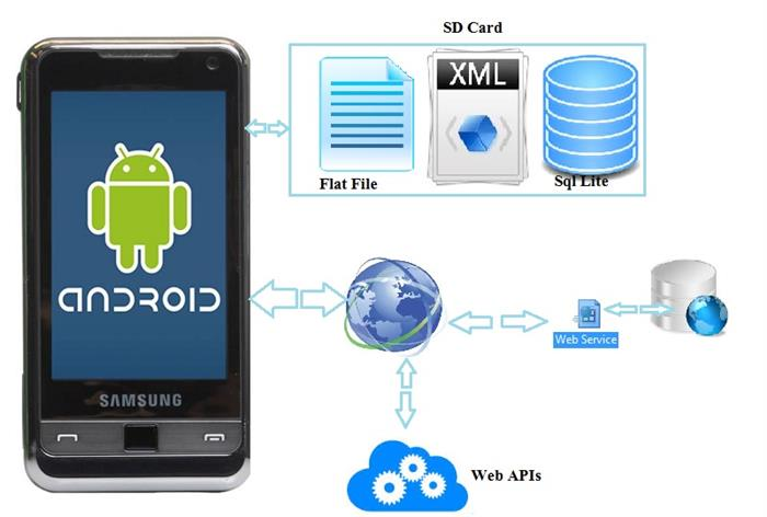 Article 8:Handling Input And Storage In Android with A Real