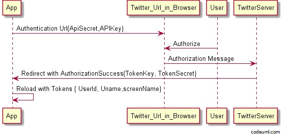 A beginners guide to social network integration in android apps figure 27 sequence diagram of app authentication by twitter ccuart Image collections