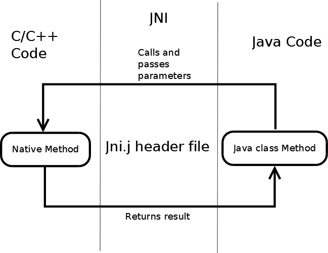 An Introduction to Android NDK - CodeProject