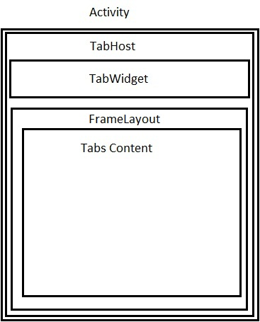 Tabbed Applications in Android - CodeProject
