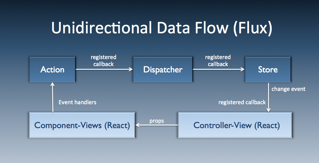 unidirectional data flow in flux