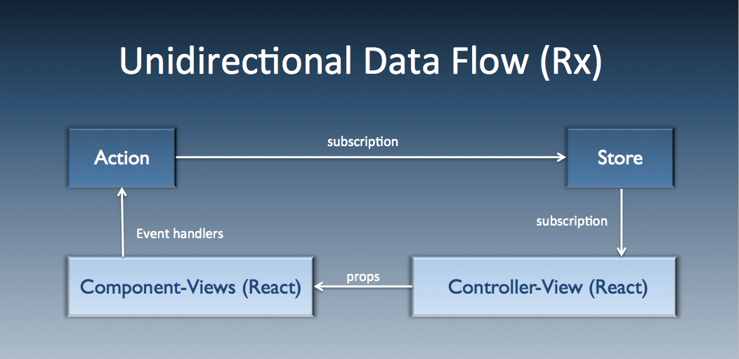 unidirectional data flow in RxJS