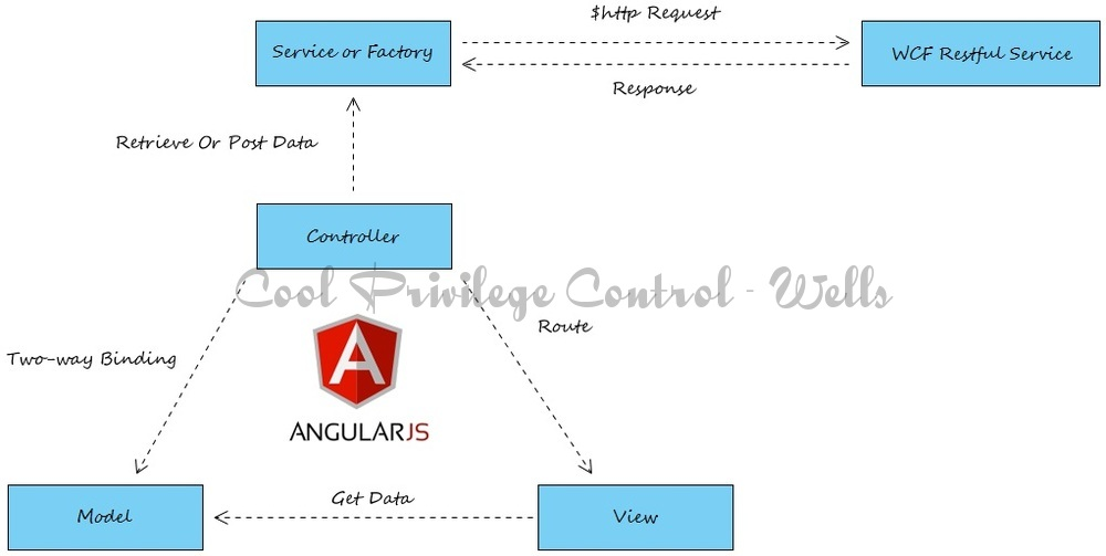 Angular Single Page Applications Cool Privilege Control System