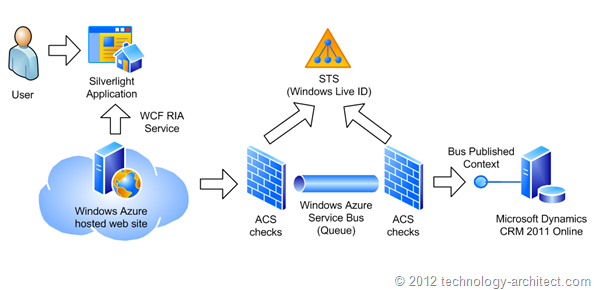 Windows Azure Service Bus trusted relationships