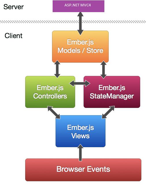 A Sample Real-time Web Application using Ember js, REST API