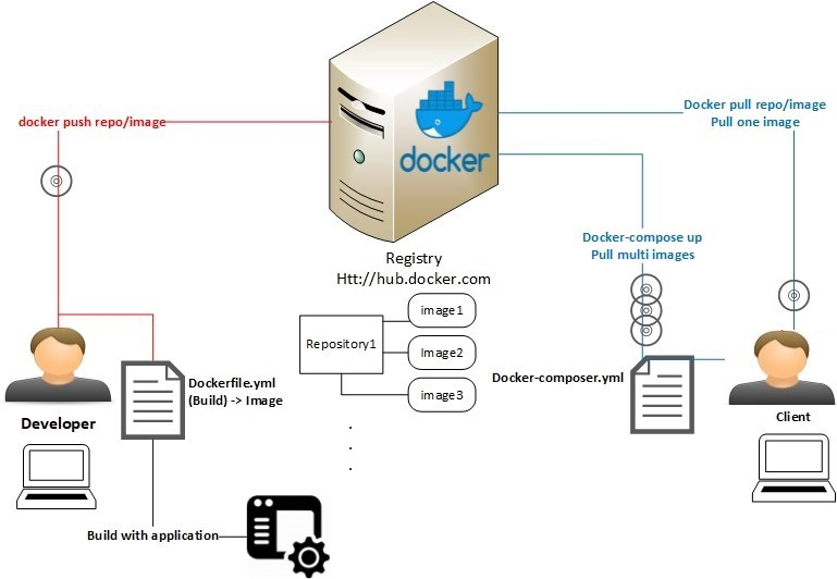 Dockerize - CodeProject