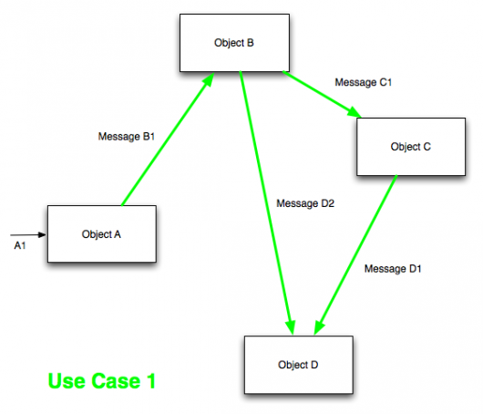 introduction to software architecture