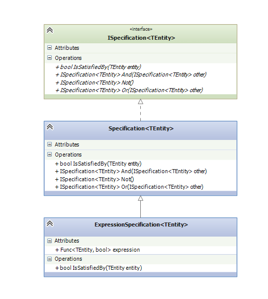 LINQ Specification Design Pattern Class Diagram