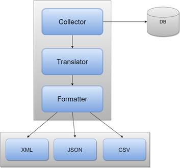 Collector, Translator And Formatter Pattern - CodeProject