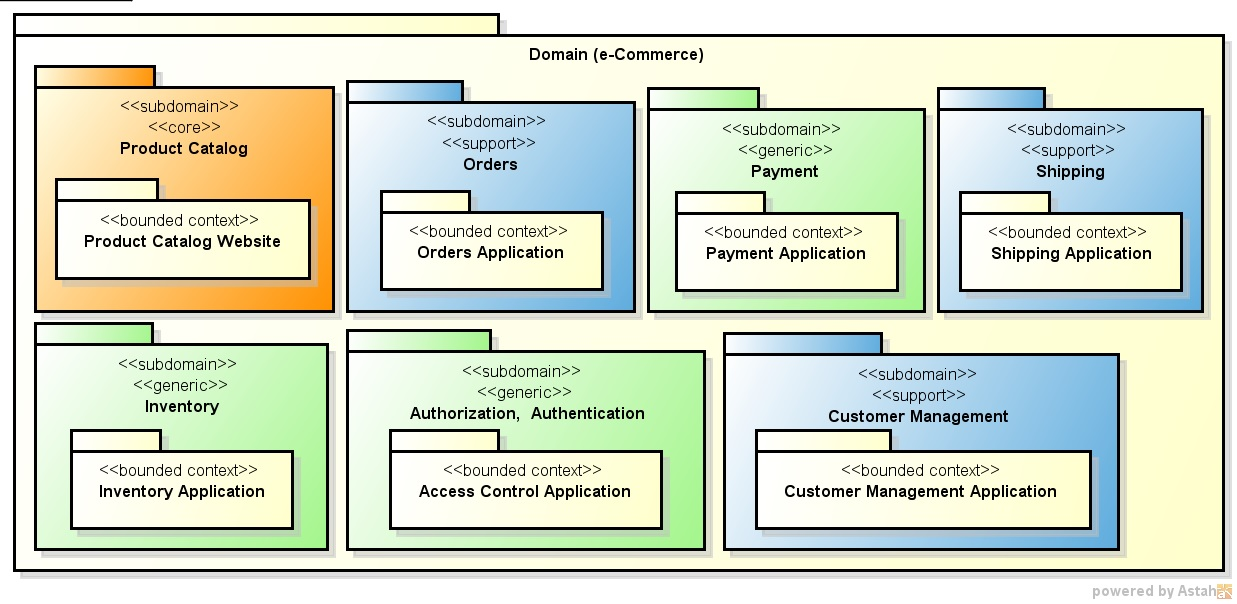 Domain driven design a hands on example part 2 of 3 for Domaine architecture