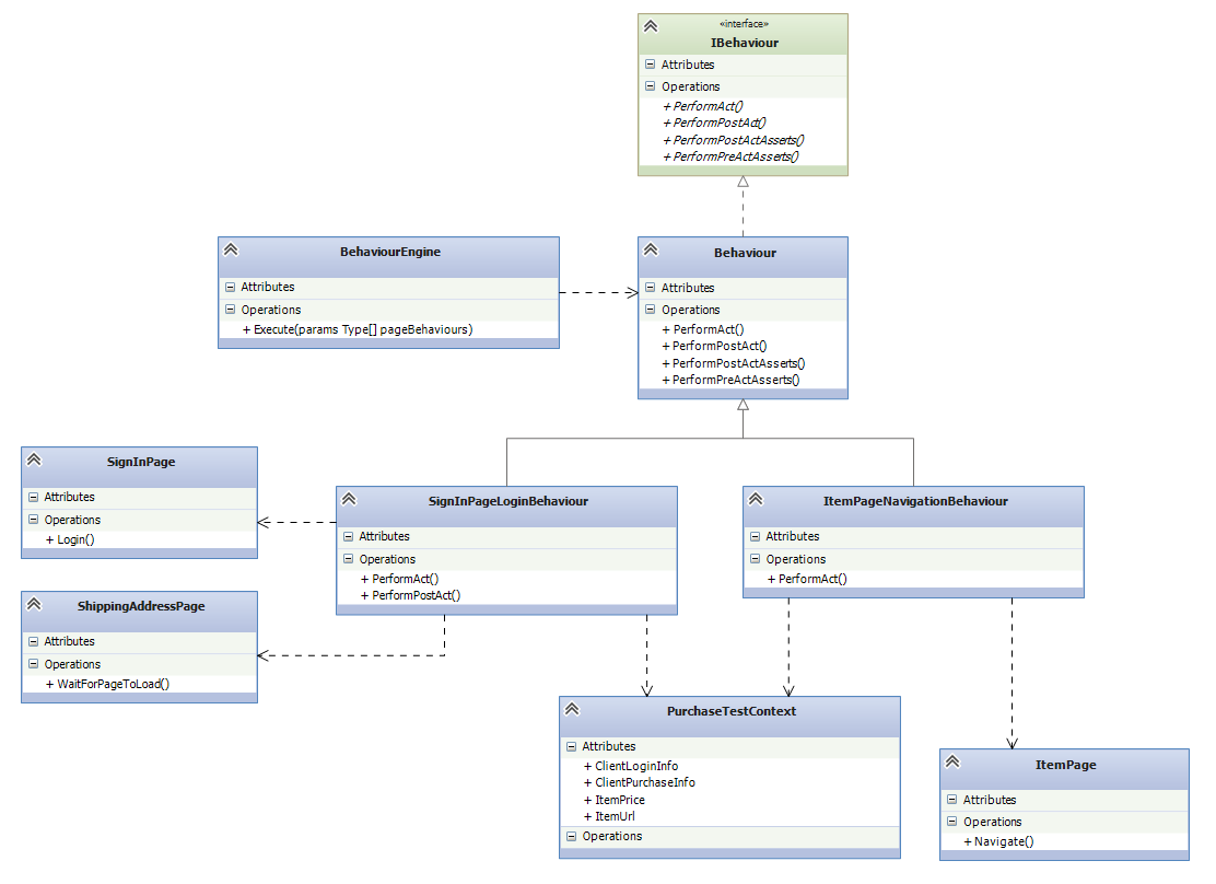 Behaviours Design Pattern UML Class Diagram - click to enlarge image