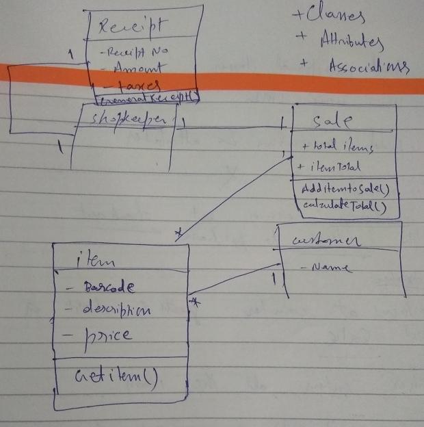 UML Design Class Diagram