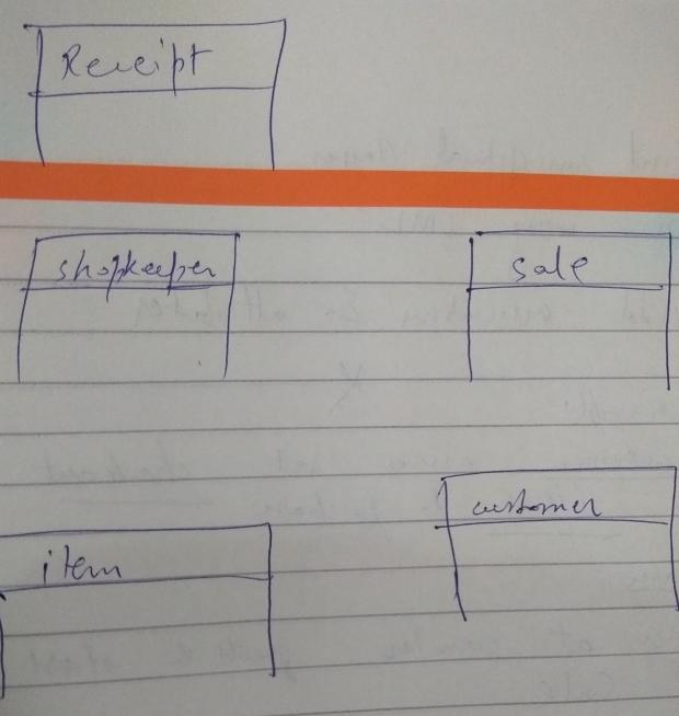 UML Domain Model