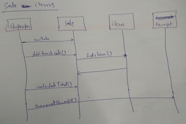 UML Seqence Diagram