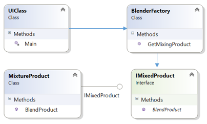 A Journey to Factory Method Pattern - CodeProject