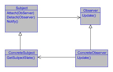 Understanding and Implementing Observer Pattern in C++ ...