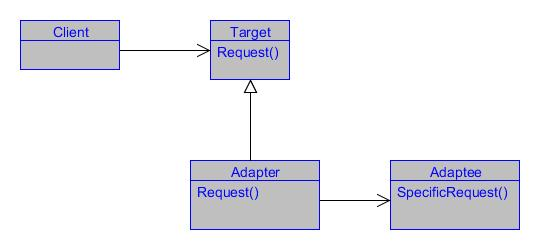 Understanding and Implementing the Adapter Pattern in C# ...