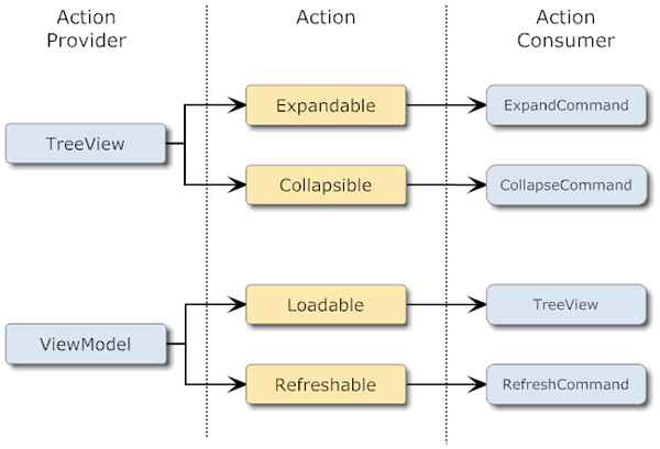 Action Examples
