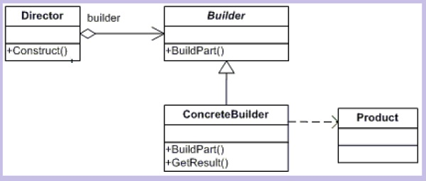 Understanding and implementing builder pattern in c codeproject used to create the complex object and the builder will take care of building the complex object let us visualize the class diagram of builder pattern ccuart Image collections