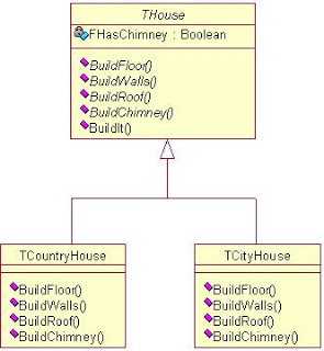 Factory Pattern Example (Delphi) – Class diagram