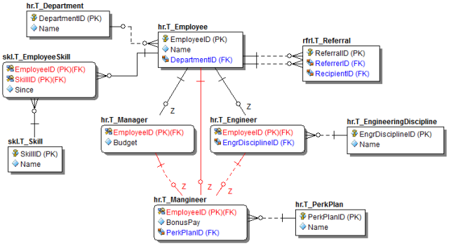 Modeling supertypes and subtypes part 3 codeproject we have resolved the many many relationship between hrtemployee and skltskill with a junction table ccuart Gallery