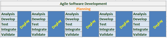 Agile software development methodologies and how to apply them agile malvernweather Images