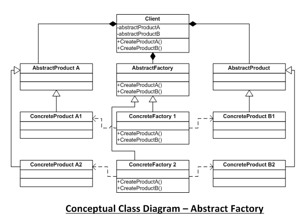 All About Abstract Factory Pattern Codeproject