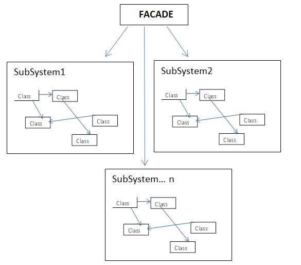 Facade Design Pattern C CodeProject Fascinating Facade Pattern