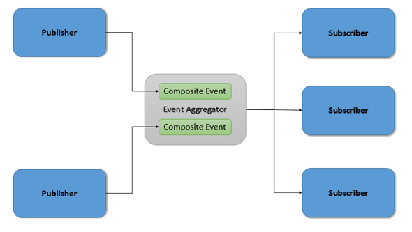event aggregator pattern codeproject