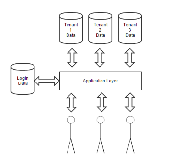 Architecture of a Multi-Tenancy Application