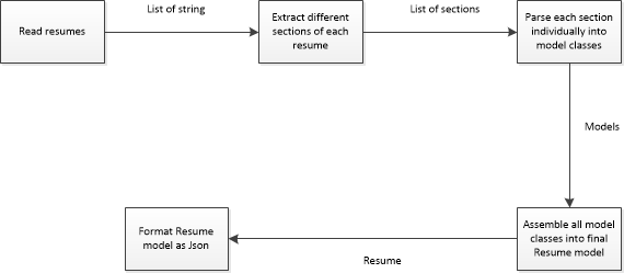 resume parser an example of design patterns in practice codeproject