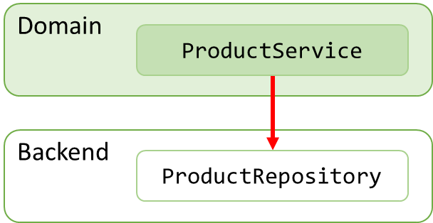 Dependency diagram 1